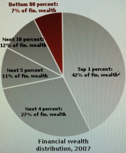 Financial Wealth Distribution, 2007